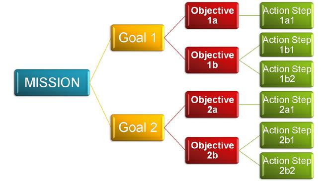 Linking Mission to Objectives
